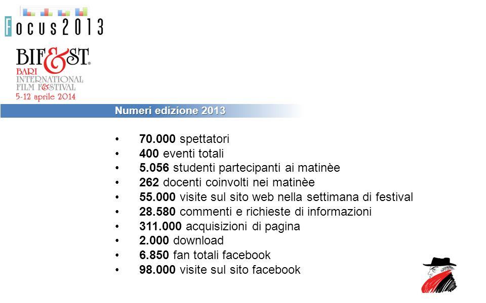 Numeri edizione 2013 70.000 spettatori 400 eventi totali 5.056 studenti partecipanti ai matinèe 262 docenti coinvolti nei matinèe 55.000 visite sul sito web nella settimana di festival 28.580 commenti e richieste di informazioni 311.000 acquisizioni di pagina 2.000 download 6.850 fan totali facebook 98.000 visite sul sito facebook