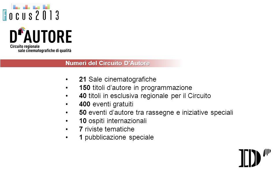 Numeri del Circuito DAutore 21 Sale cinematografiche 150 titoli dautore in programmazione 40 titoli in esclusiva regionale per il Circuito 400 eventi