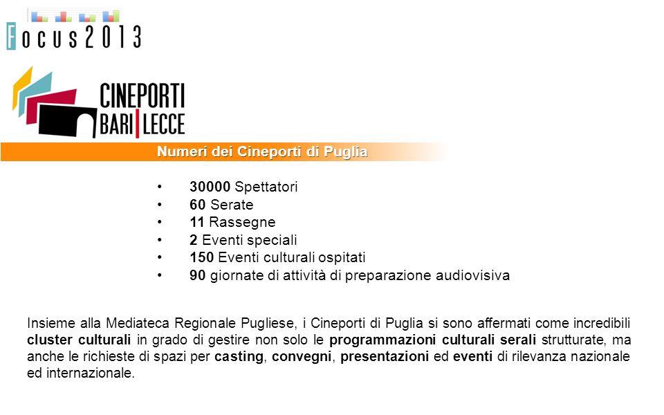 Numeri dei Cineporti di Puglia 30000 Spettatori 60 Serate 11 Rassegne 2 Eventi speciali 150 Eventi culturali ospitati 90 giornate di attività di prepa
