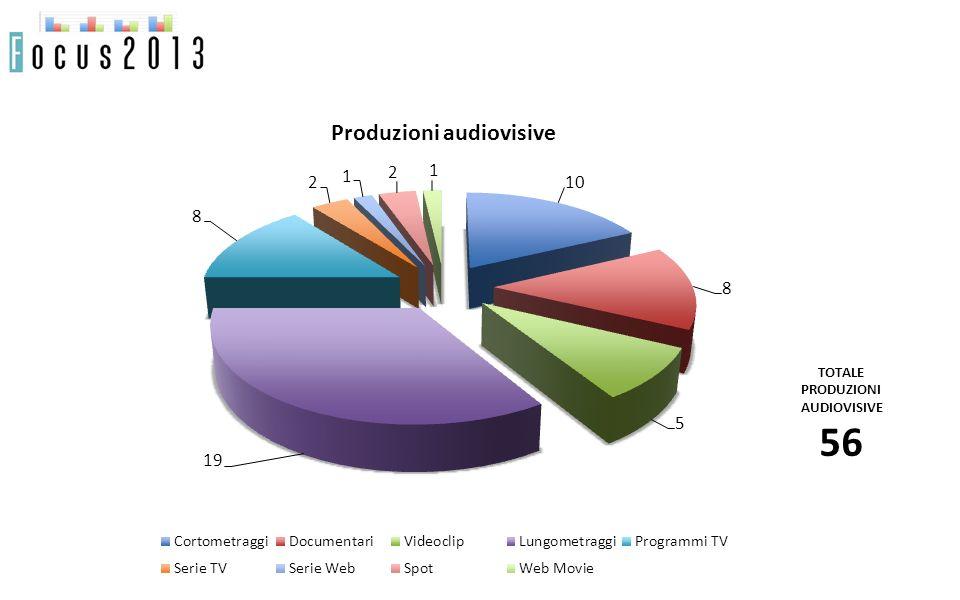 TOTALE PRODUZIONI AUDIOVISIVE 56