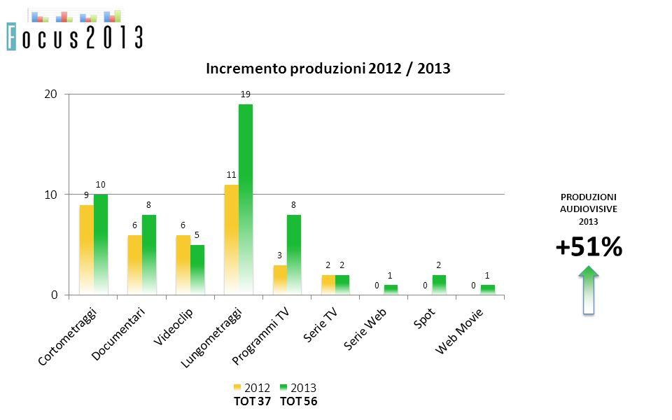 PRODUZIONI AUDIOVISIVE 2013 +51% TOT 56TOT 37 Incremento produzioni 2012 / 2013