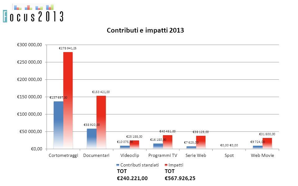 Contributi e impatti 2013 TOT 240.221,00 TOT 567.926,25