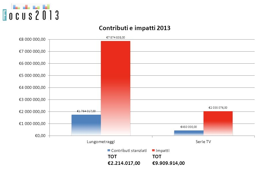 Contributi e impatti 2013 TOT 2.214.017,00 TOT 9.909.914,00