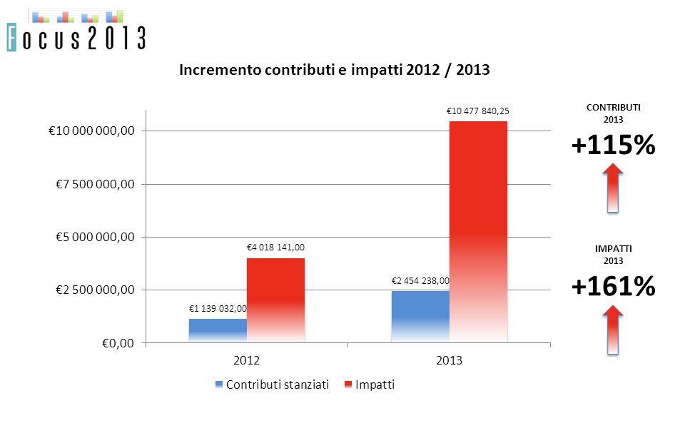 Incremento contributi e impatti 2012 / 2013 CONTRIBUTI 2013 +115% IMPATTI 2013 +161%