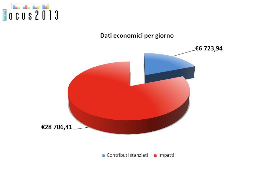 Incremento giornate di riprese e dati occupazionali 2012 / 2013 GIORNATE DI RIPRESE 2013 +99%