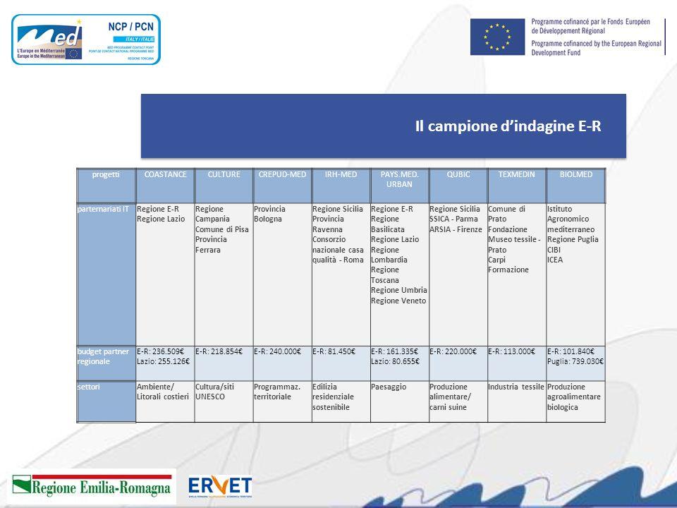 Il campione dindagine E-R progettiCOASTANCECULTURECREPUD-MEDIRH-MEDPAYS.MED. URBAN QUBICTEXMEDINBIOLMED parternariati ITRegione E-R Regione Lazio Regi