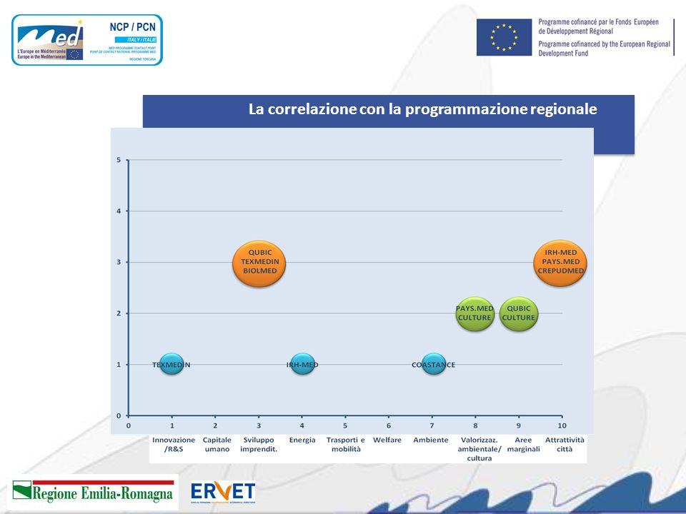 La correlazione con la programmazione regionale