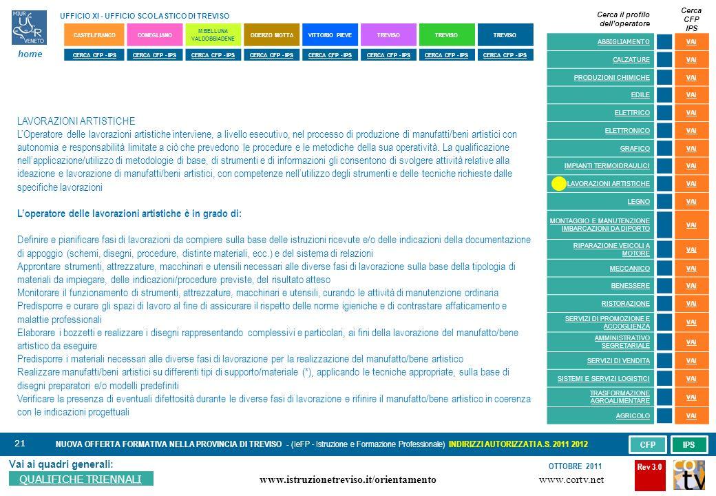 21 Vai ai quadri generali: QUALIFICHE TRIENNALI NUOVA OFFERTA FORMATIVA NELLA PROVINCIA DI TREVISO - (IeFP - Istruzione e Formazione Professionale) INDIRIZZI AUTORIZZATI A.S.