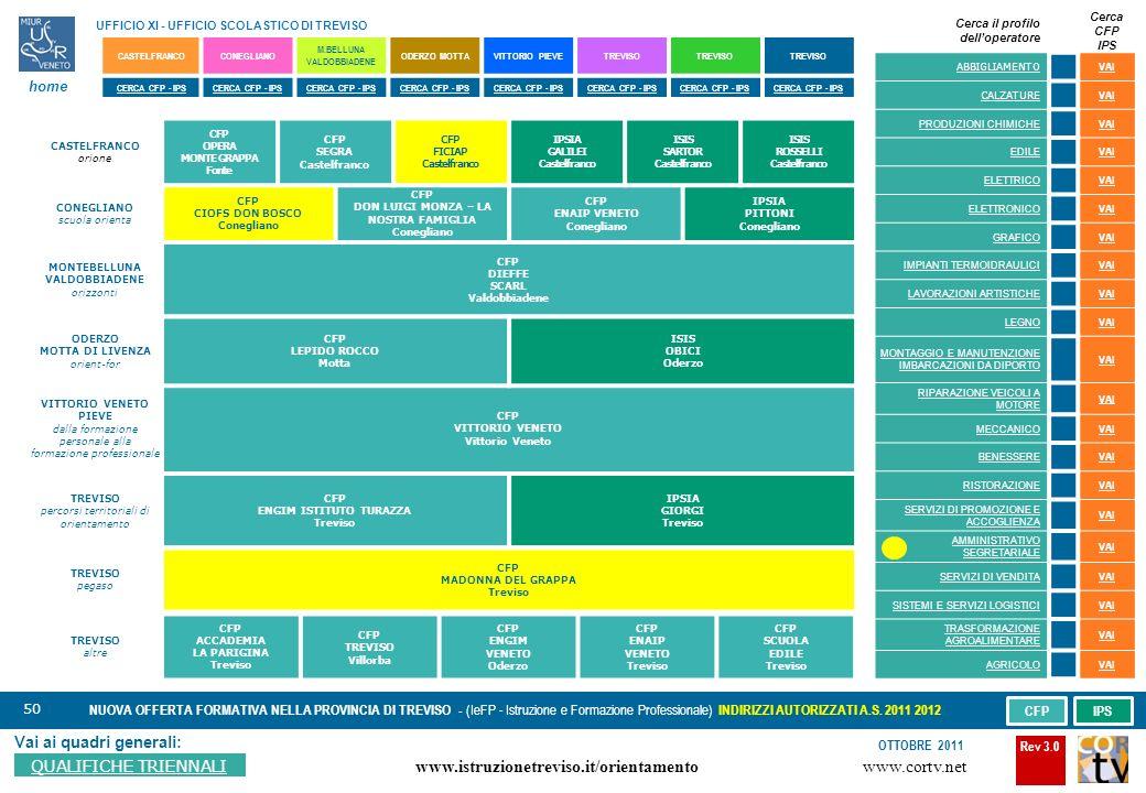 50 Vai ai quadri generali: QUALIFICHE TRIENNALI NUOVA OFFERTA FORMATIVA NELLA PROVINCIA DI TREVISO - (IeFP - Istruzione e Formazione Professionale) INDIRIZZI AUTORIZZATI A.S.