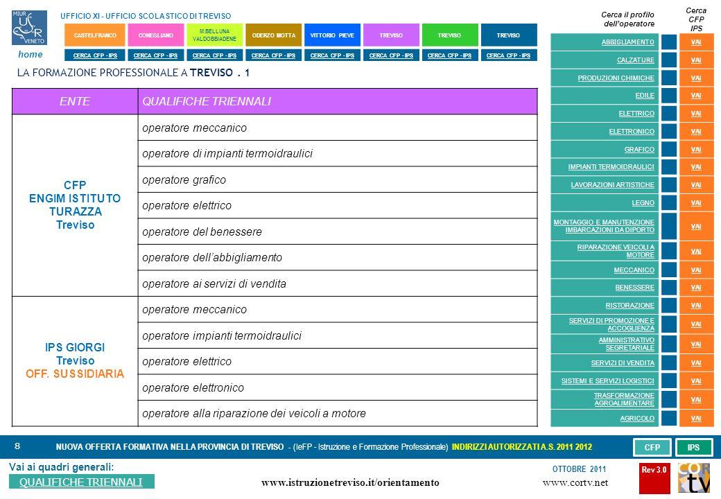 8 Vai ai quadri generali: QUALIFICHE TRIENNALI NUOVA OFFERTA FORMATIVA NELLA PROVINCIA DI TREVISO - (IeFP - Istruzione e Formazione Professionale) INDIRIZZI AUTORIZZATI A.S.