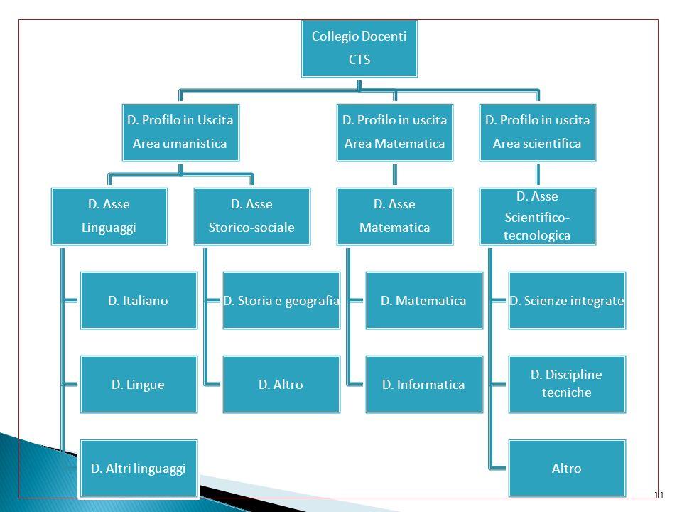 11 Collegio Docenti CTS D.Profilo in Uscita Area umanistica D.