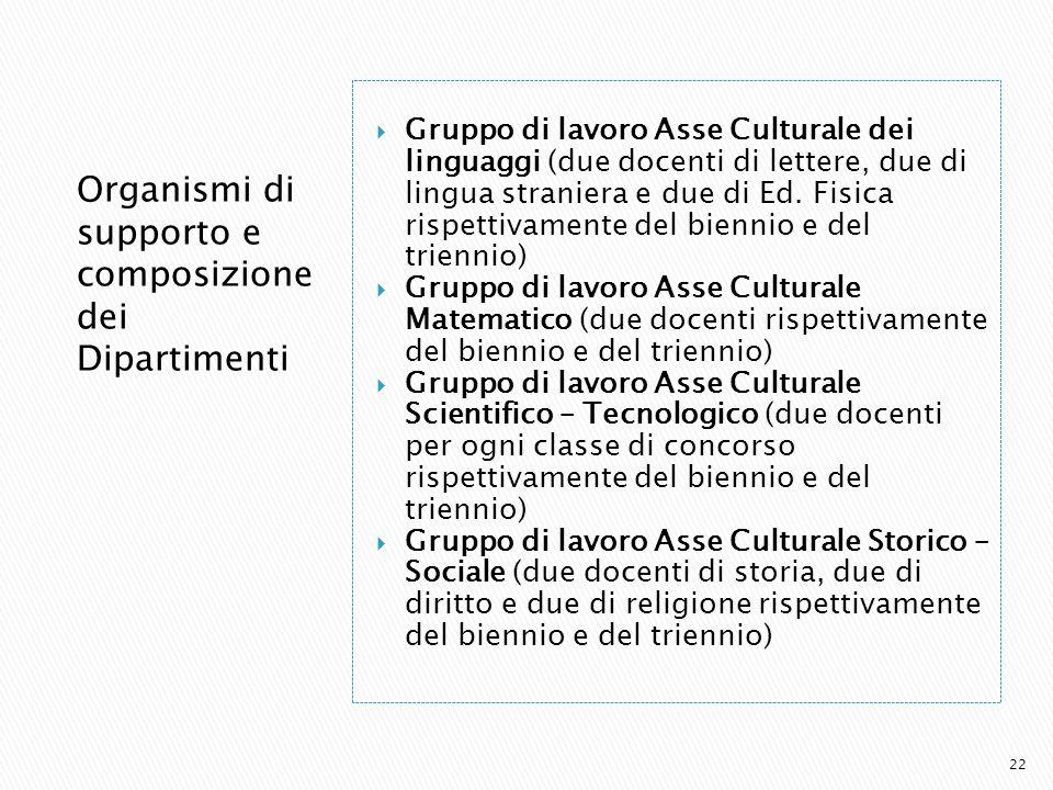 Organismi di supporto e composizione dei Dipartimenti Gruppo di lavoro Asse Culturale dei linguaggi (due docenti di lettere, due di lingua straniera e due di Ed.