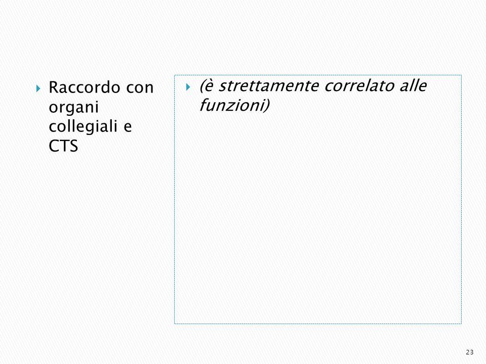 Raccordo con organi collegiali e CTS (è strettamente correlato alle funzioni) 23