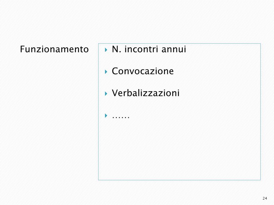 Funzionamento N. incontri annui Convocazione Verbalizzazioni …… 24