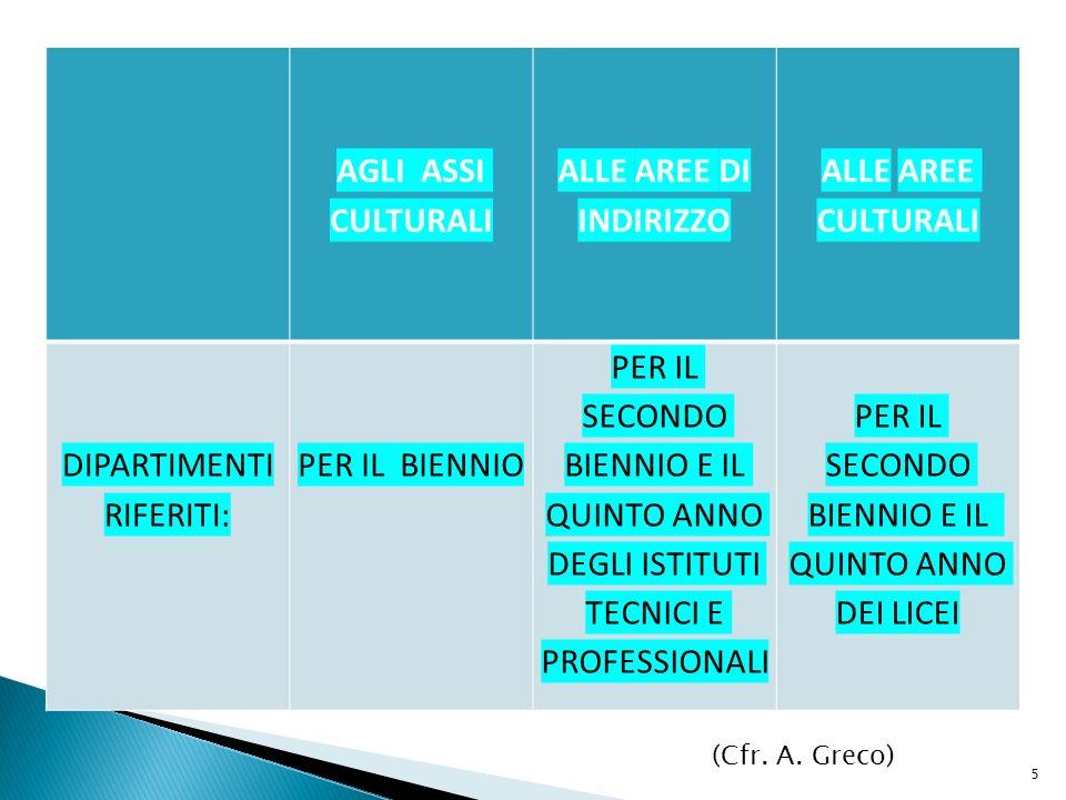 I dipartimenti avviati in Italia dai vari istituti della secondaria di secondo grado risultano avere come principale funzione quella di consulenza e di preparazione agli atti deliberativi del collegio.