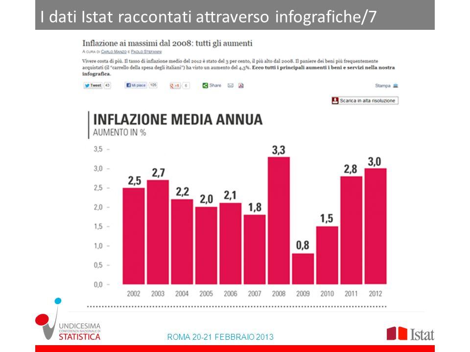 ROMA 20-21 FEBBRAIO 2013 I dati Istat raccontati attraverso infografiche/7