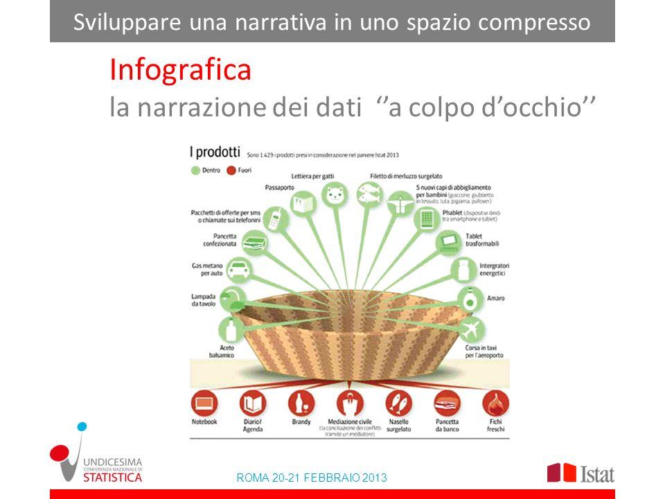 ROMA 20-21 FEBBRAIO 2013 Sviluppare una narrativa in uno spazio compresso Infografica la narrazione dei dati a colpo docchio