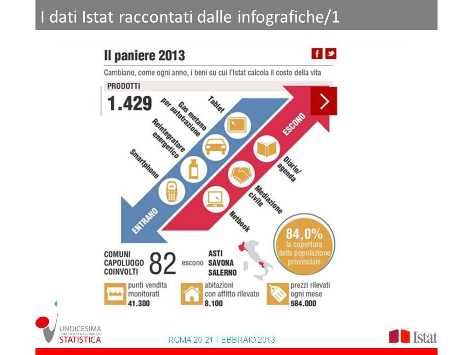 ROMA 20-21 FEBBRAIO 2013 I dati Istat raccontati dalle infografiche/2 lic per modificare titolo