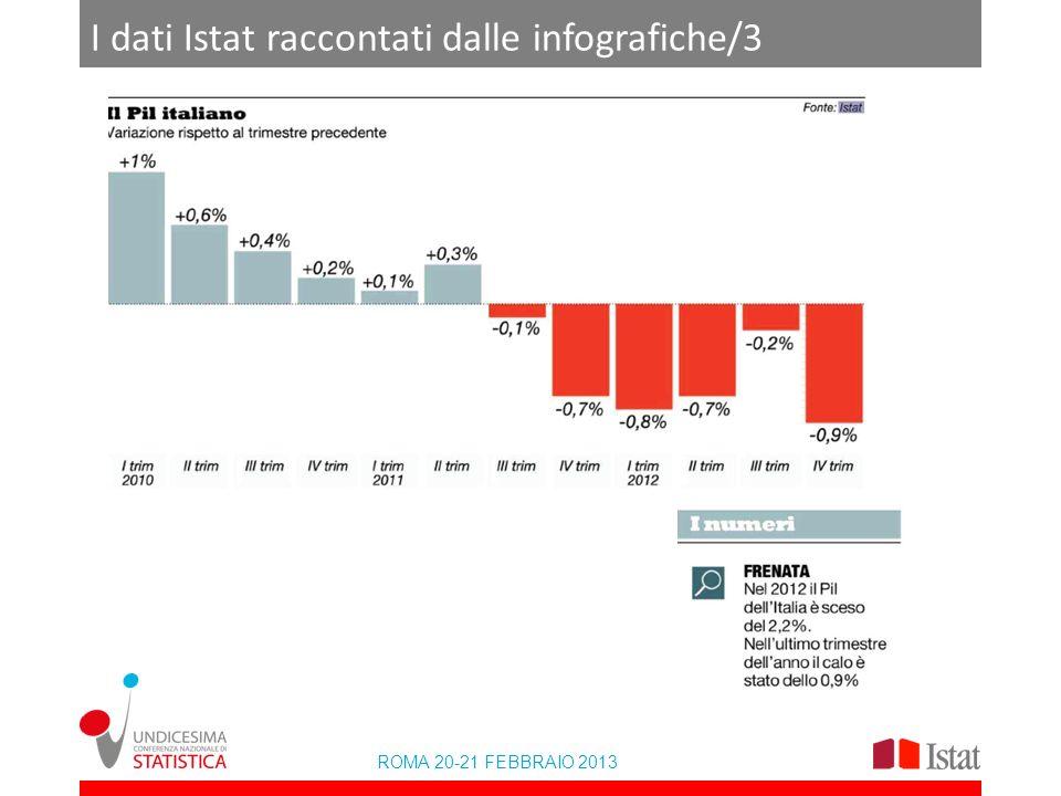 ROMA 20-21 FEBBRAIO 2013 I dati Istat raccontati dalle infografiche/3 lic per modificare titolo