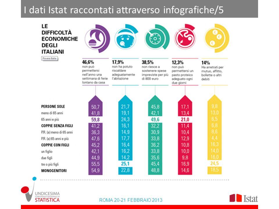 ROMA 20-21 FEBBRAIO 2013 I dati Istat raccontati attraverso infografiche
