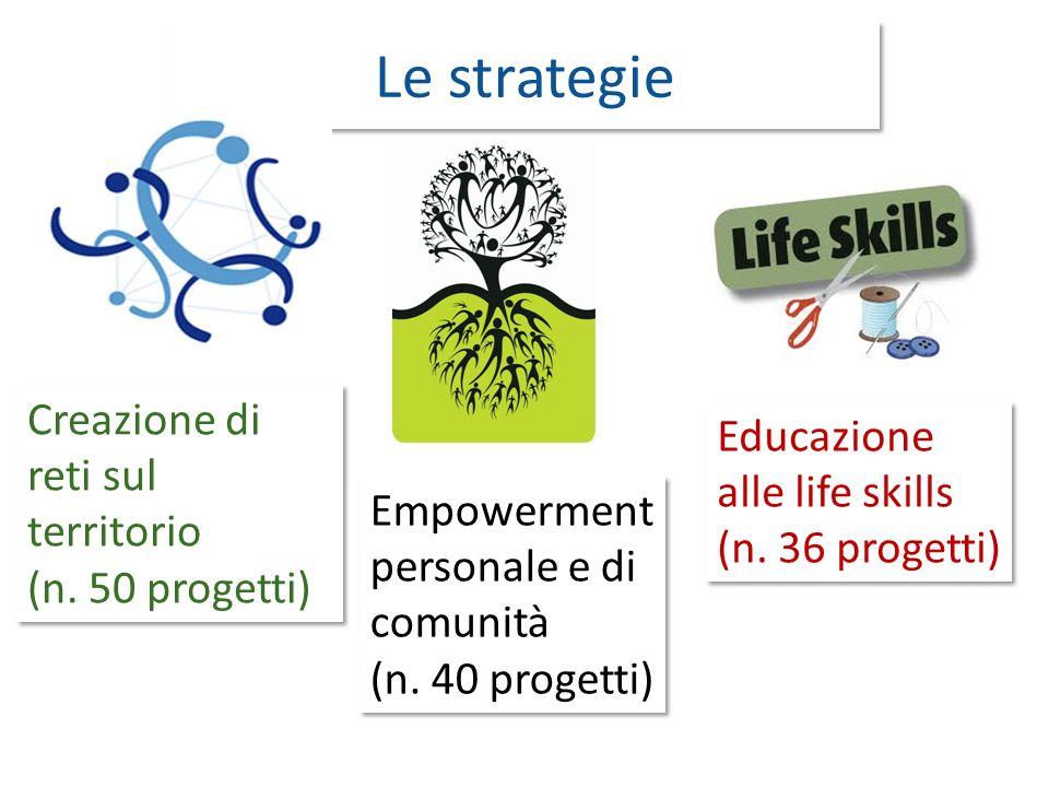 Le strategie Creazione di reti sul territorio (n.