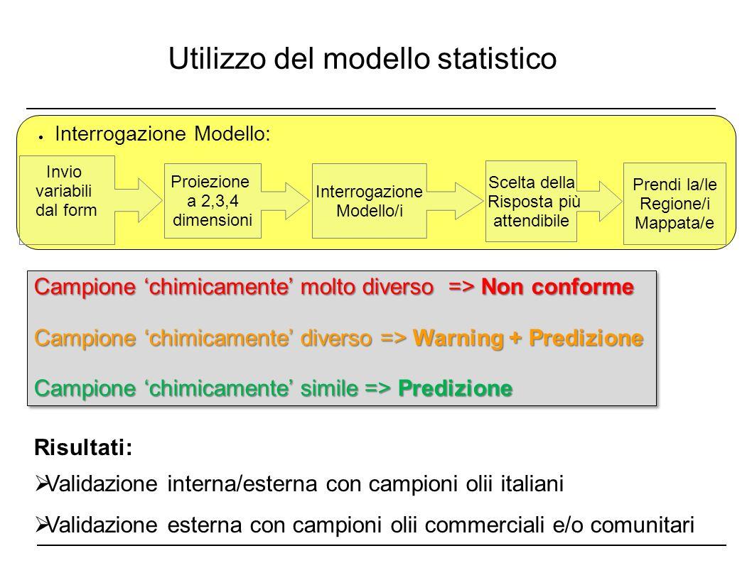 Utilizzo del modello statistico Risultati: Validazione interna/esterna con campioni olii italiani Validazione esterna con campioni olii commerciali e/