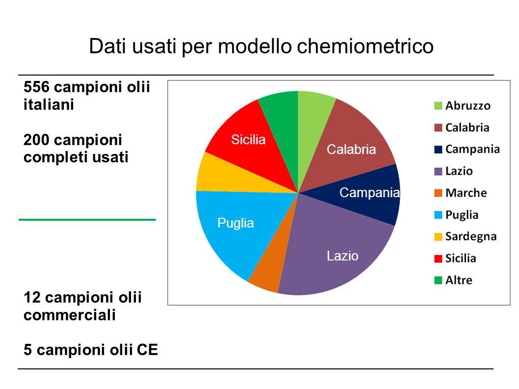 Dati usati per modello chemiometrico 556 campioni olii italiani 200 campioni completi usati 12 campioni olii commerciali 5 campioni olii CE Lazio Pugl