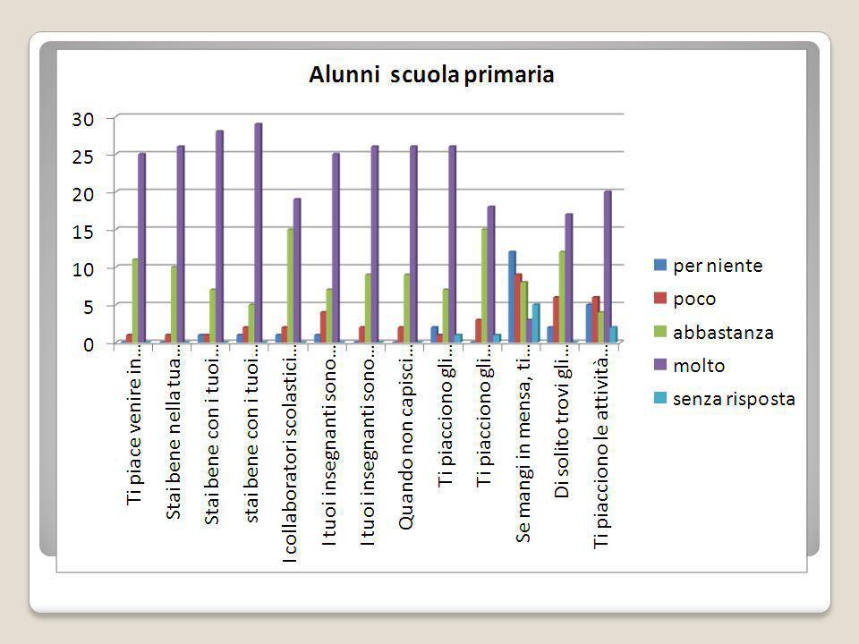 Questionario di soddisfazione alunni scuola primaria 52 consegnati 37 restituiti: 37 compilati