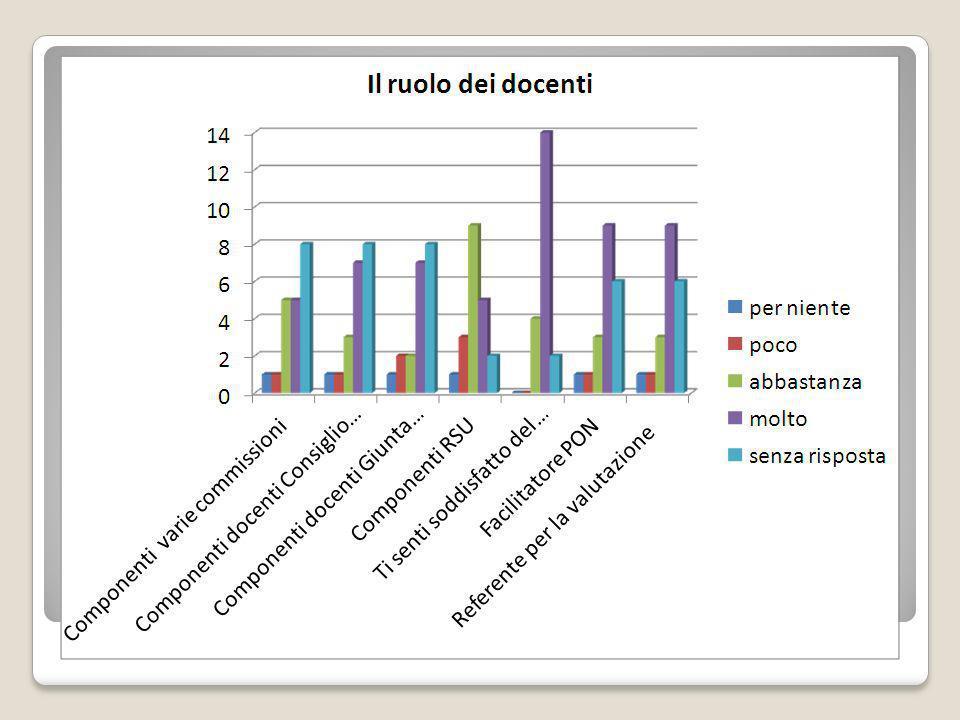 Questionario di soddisfazione famiglie degli alunni 111 consegnati 66 restituiti: 65 validi_1 nullo