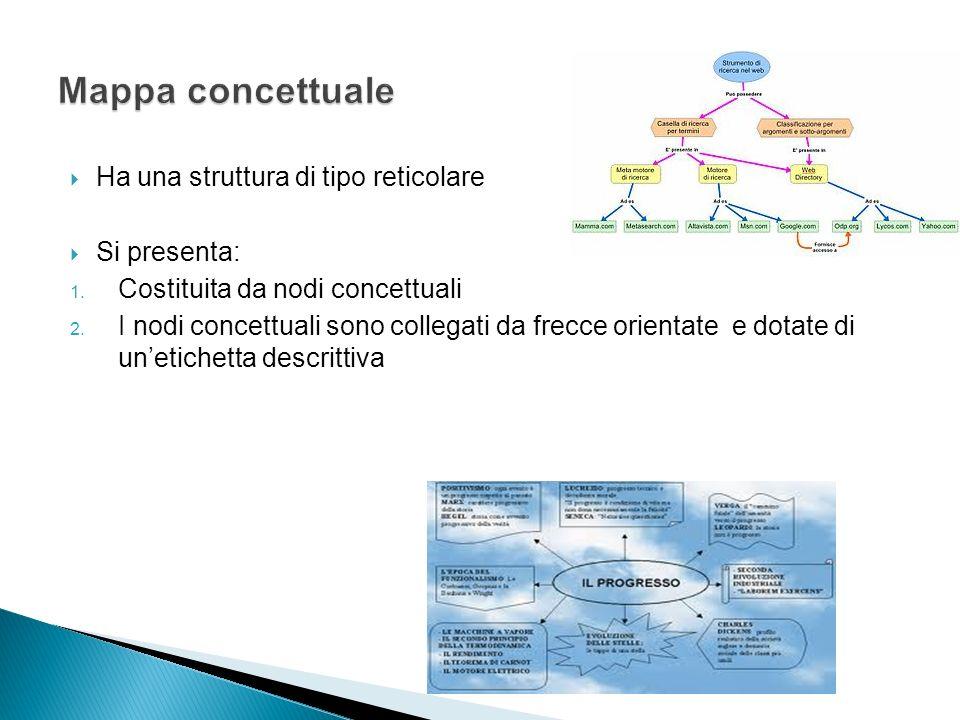Ha una struttura di tipo reticolare Si presenta: 1. Costituita da nodi concettuali 2. I nodi concettuali sono collegati da frecce orientate e dotate d