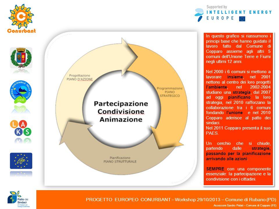 PROGETTO EUROPEO CONURBANT – Workshop 29/10/2013 – Comune di Rubano (PD) Assessore Sandro Pelati – Comune di Copparo (FE) In questo grafico si riassum