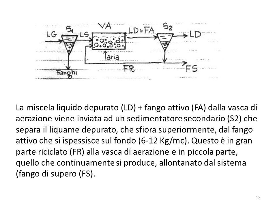 La miscela liquido depurato (LD) + fango attivo (FA) dalla vasca di aerazione viene inviata ad un sedimentatore secondario (S2) che separa il liquame