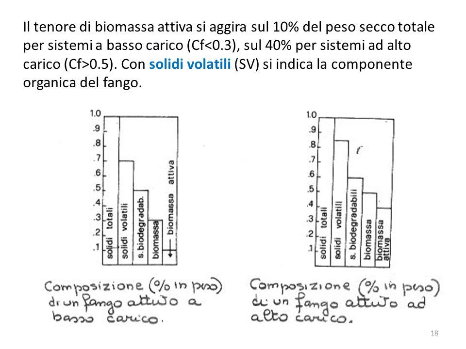 Il tenore di biomassa attiva si aggira sul 10% del peso secco totale per sistemi a basso carico (Cf 0.5). Con solidi volatili (SV) si indica la compon