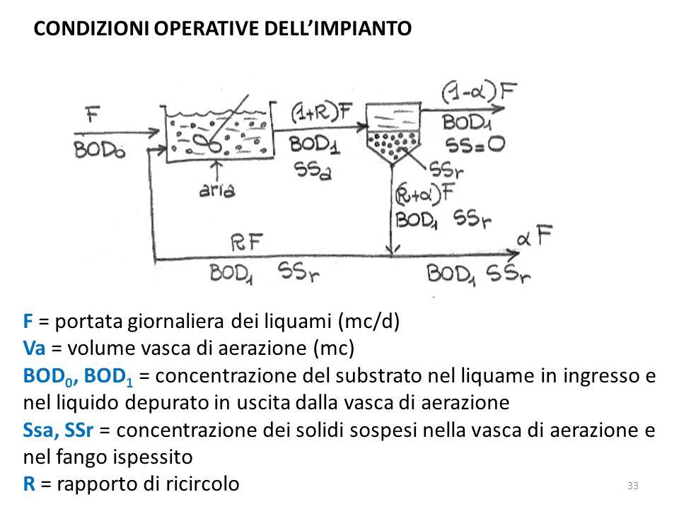 CONDIZIONI OPERATIVE DELLIMPIANTO F = portata giornaliera dei liquami (mc/d) Va = volume vasca di aerazione (mc) BOD 0, BOD 1 = concentrazione del sub