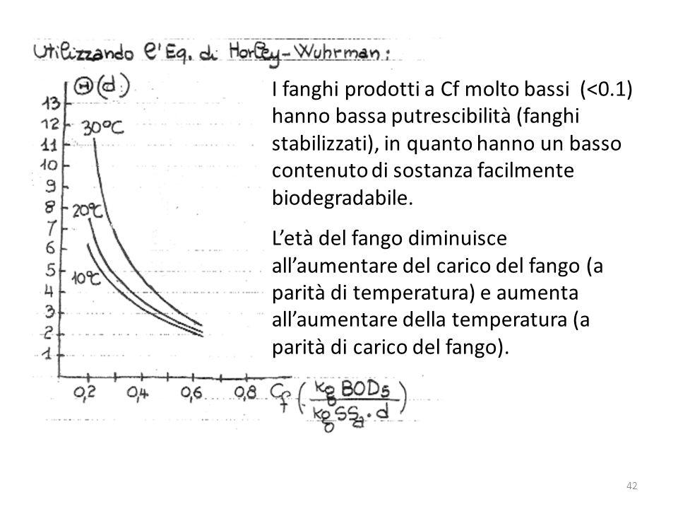 I fanghi prodotti a Cf molto bassi (<0.1) hanno bassa putrescibilità (fanghi stabilizzati), in quanto hanno un basso contenuto di sostanza facilmente