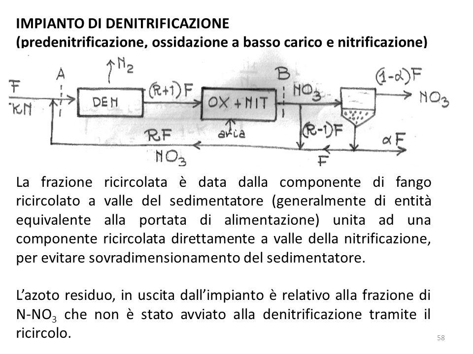 IMPIANTO DI DENITRIFICAZIONE (predenitrificazione, ossidazione a basso carico e nitrificazione) La frazione ricircolata è data dalla componente di fan