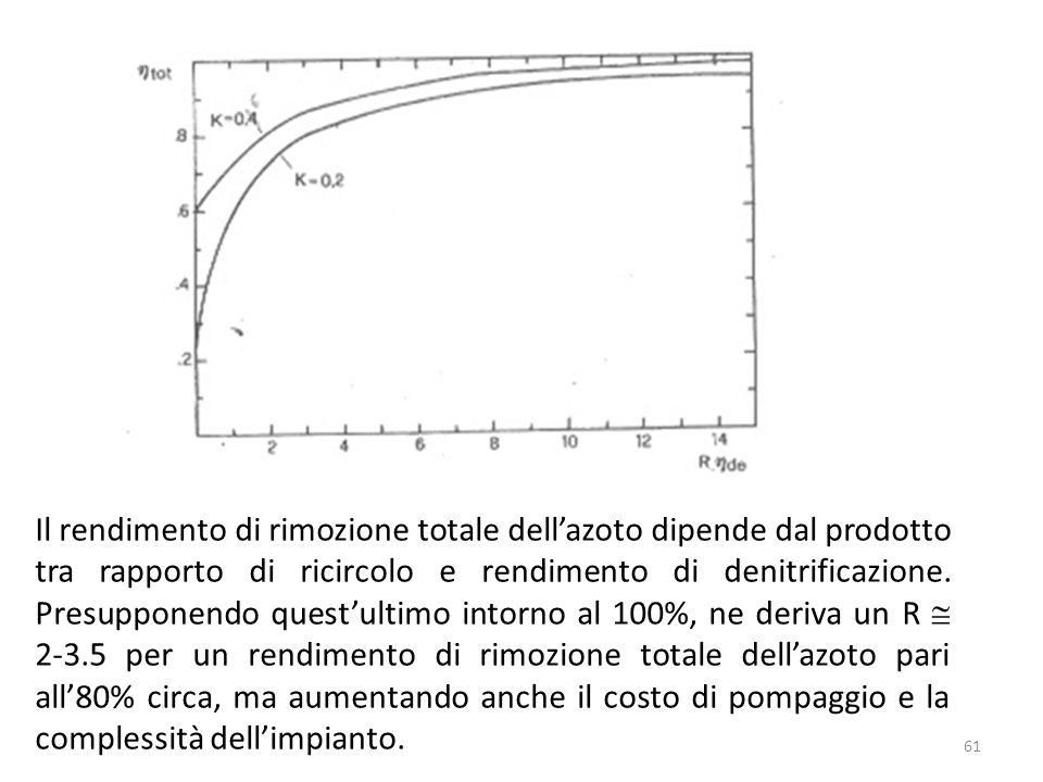 Il rendimento di rimozione totale dellazoto dipende dal prodotto tra rapporto di ricircolo e rendimento di denitrificazione. Presupponendo questultimo
