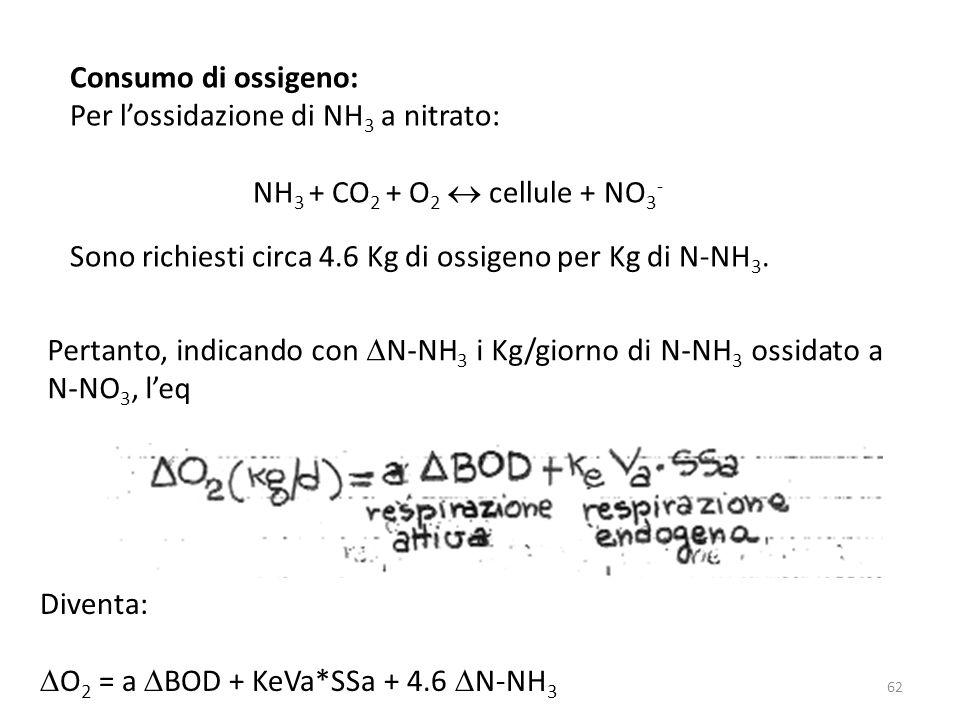 Diventa: O 2 = a BOD + KeVa*SSa + 4.6 N-NH 3 Pertanto, indicando con N-NH 3 i Kg/giorno di N-NH 3 ossidato a N-NO 3, leq Consumo di ossigeno: Per loss