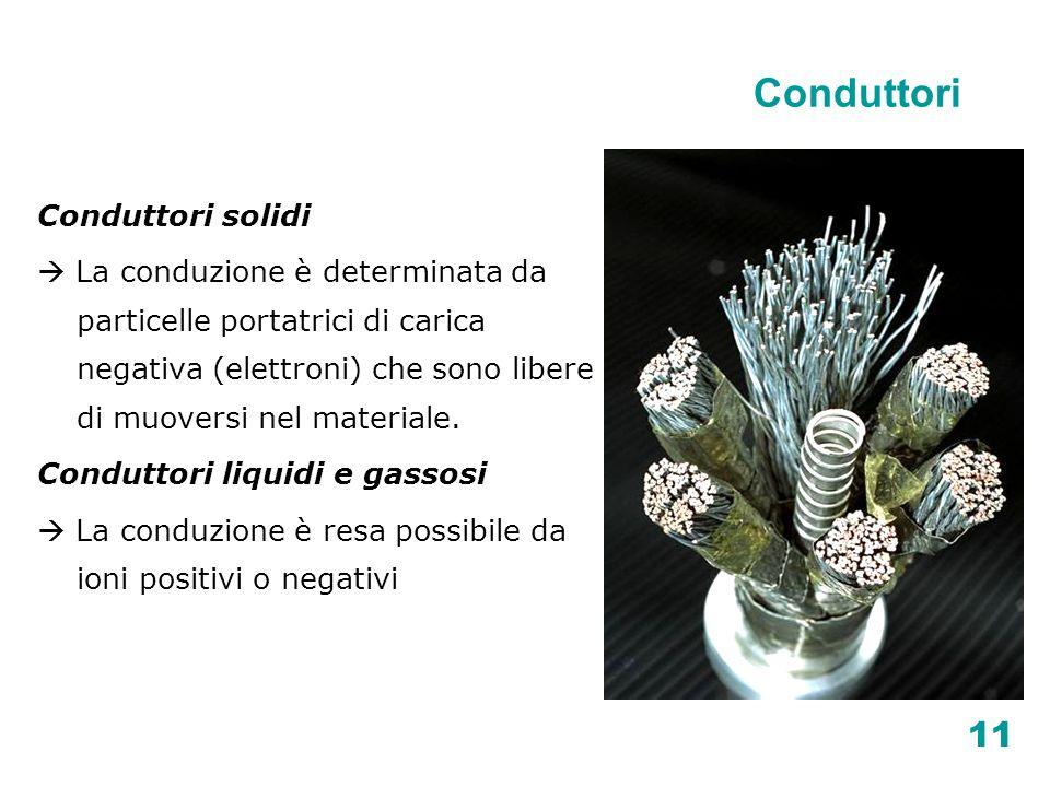 11 Conduttori Conduttori solidi La conduzione è determinata da particelle portatrici di carica negativa (elettroni) che sono libere di muoversi nel ma