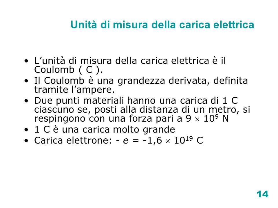 14 Unità di misura della carica elettrica Lunità di misura della carica elettrica è il Coulomb ( C ). Il Coulomb è una grandezza derivata, definita tr
