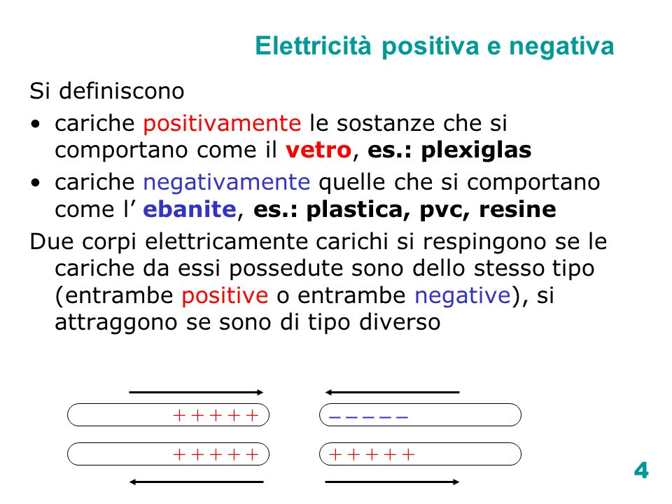 15 Conservazione della carica elettrica La carica totale (somma algebrica delle cariche elettriche) di un sistema isolato si conserva, qualunque siano i fenomeni che si verificano al suo interno.