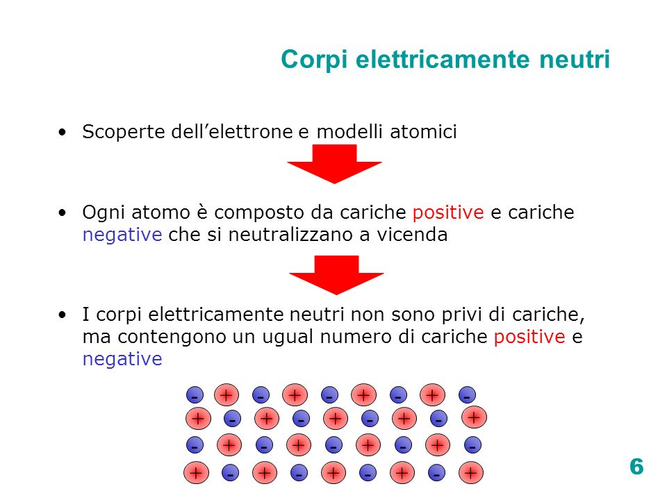 6 Corpi elettricamente neutri Scoperte dellelettrone e modelli atomici Ogni atomo è composto da cariche positive e cariche negative che si neutralizza