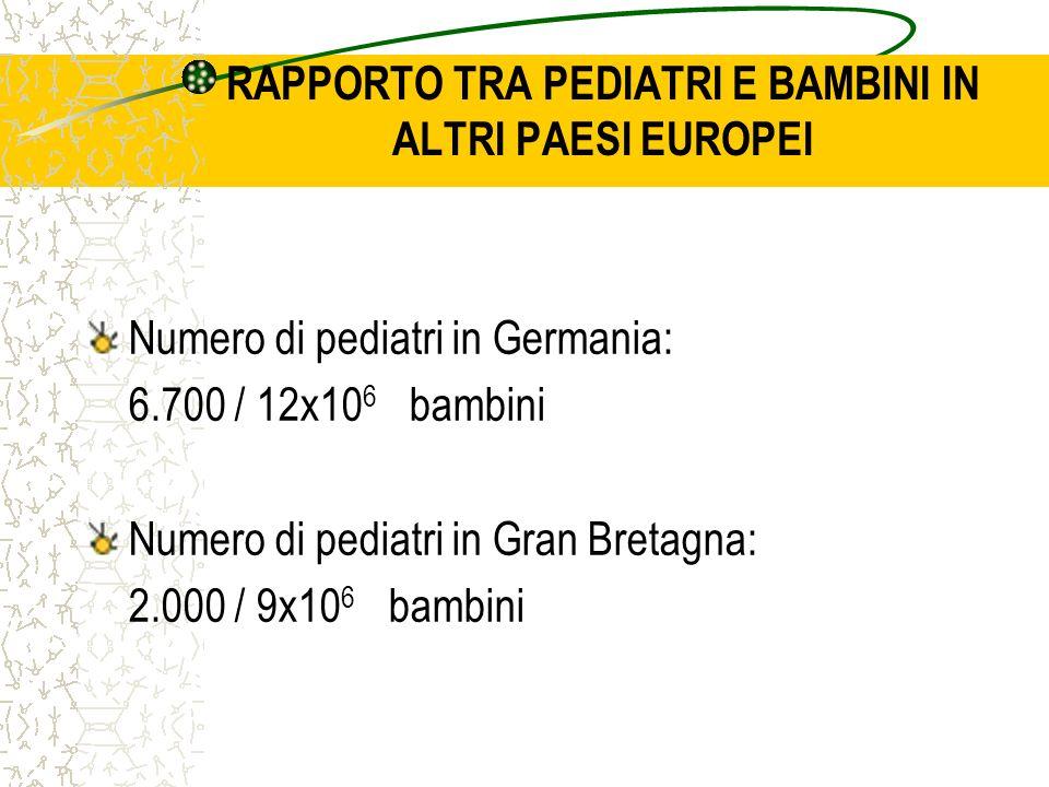 RAPPORTO TRA PEDIATRI E BAMBINI IN ALTRI PAESI EUROPEI Numero di pediatri in Germania: 6.700 / 12x10 6 bambini Numero di pediatri in Gran Bretagna: 2.000 / 9x10 6 bambini