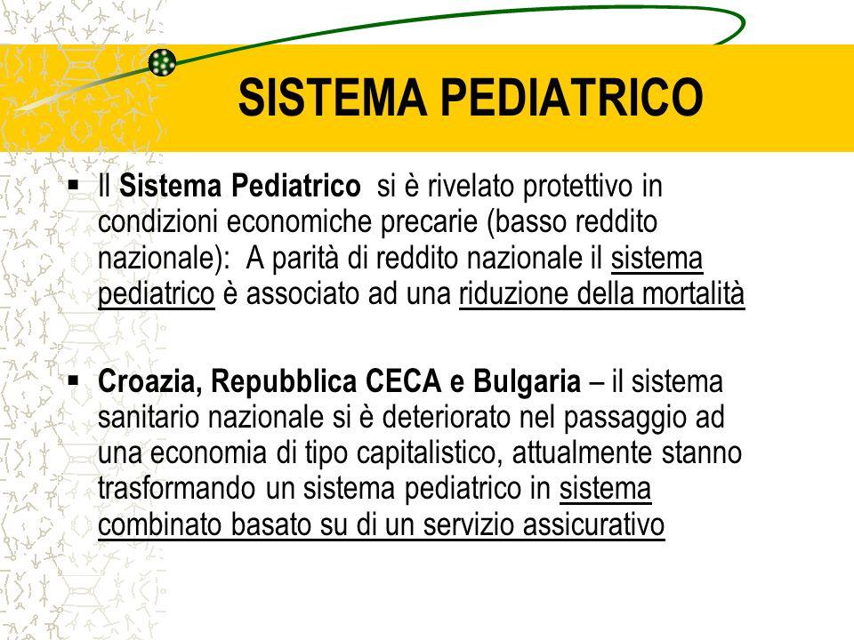 SISTEMA PEDIATRICO Il Sistema Pediatrico si è rivelato protettivo in condizioni economiche precarie (basso reddito nazionale): A parità di reddito nazionale il sistema pediatrico è associato ad una riduzione della mortalità Croazia, Repubblica CECA e Bulgaria – il sistema sanitario nazionale si è deteriorato nel passaggio ad una economia di tipo capitalistico, attualmente stanno trasformando un sistema pediatrico in sistema combinato basato su di un servizio assicurativo
