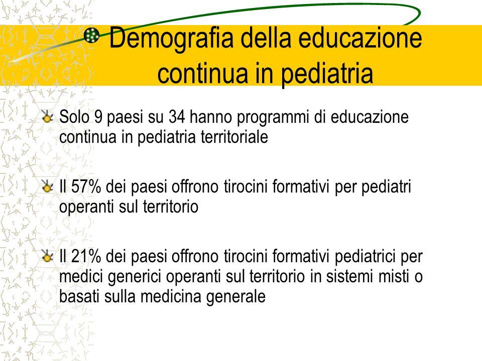 Demografia della educazione continua in pediatria Solo 9 paesi su 34 hanno programmi di educazione continua in pediatria territoriale Il 57% dei paesi