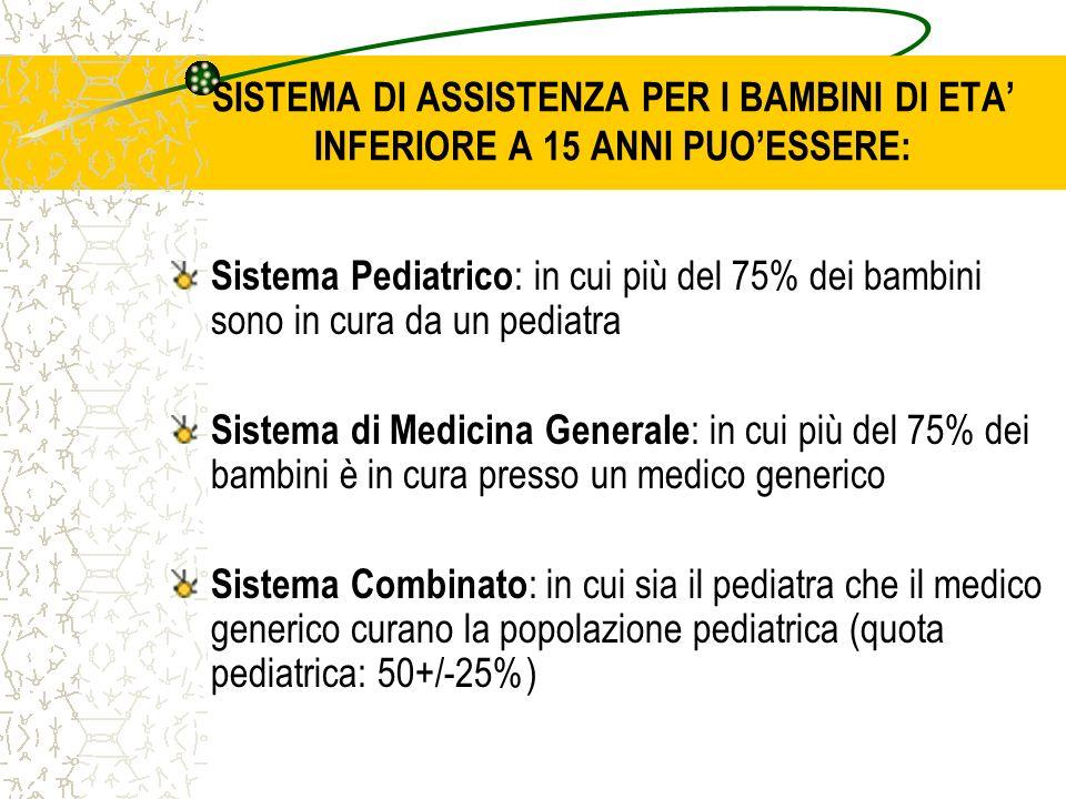 SISTEMA DI ASSISTENZA PER I BAMBINI DI ETA INFERIORE A 15 ANNI PUOESSERE: Sistema Pediatrico : in cui più del 75% dei bambini sono in cura da un pediatra Sistema di Medicina Generale : in cui più del 75% dei bambini è in cura presso un medico generico Sistema Combinato : in cui sia il pediatra che il medico generico curano la popolazione pediatrica (quota pediatrica: 50+/-25%)