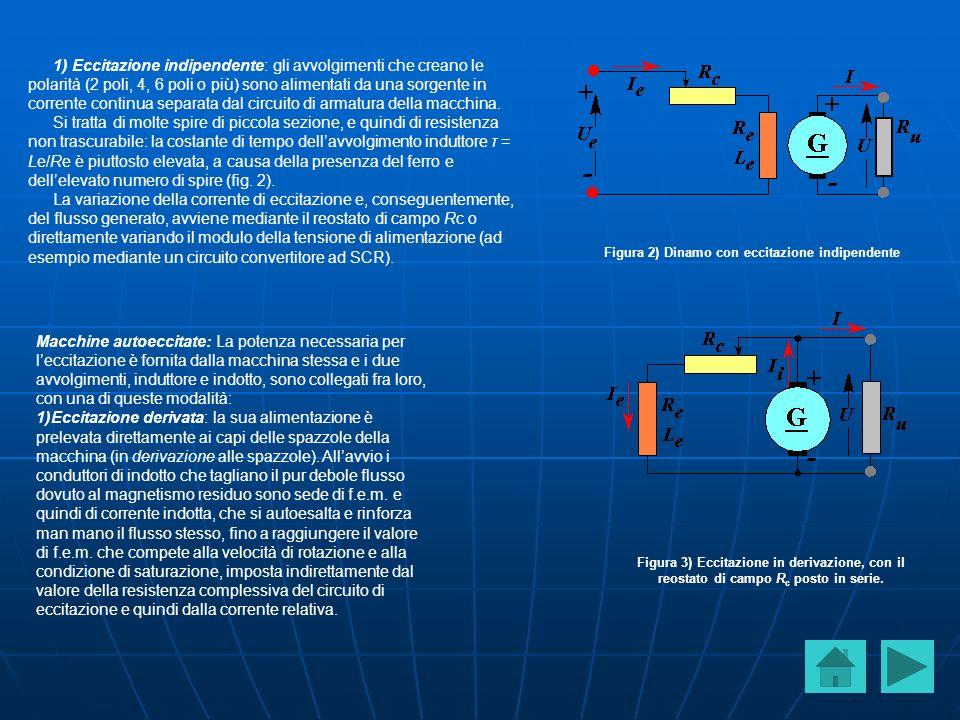 1) Eccitazione indipendente: gli avvolgimenti che creano le polarità (2 poli, 4, 6 poli o più) sono alimentati da una sorgente in corrente continua separata dal circuito di armatura della macchina.