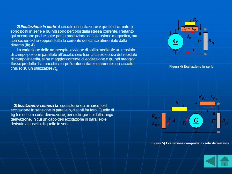 2)Eccitazione in serie: il circuito di eccitazione e quello di armatura sono posti in serie e quindi sono percorsi dalla stessa corrente.
