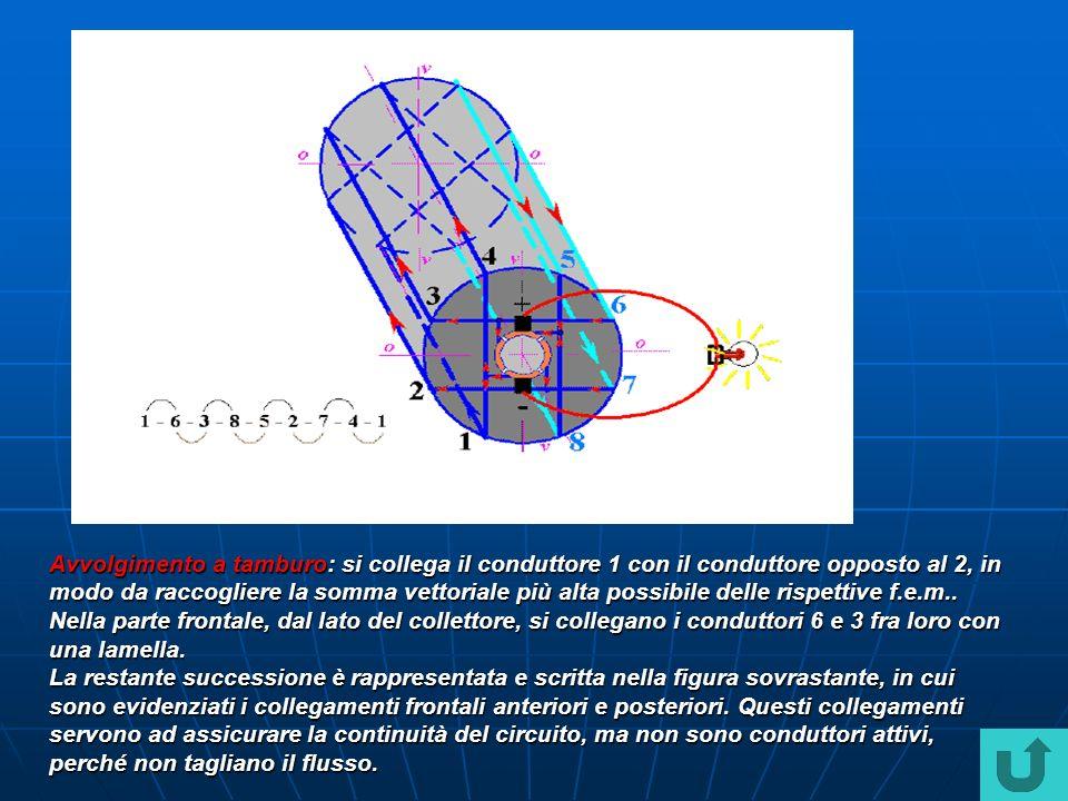 Avvolgimento a tamburo: si collega il conduttore 1 con il conduttore opposto al 2, in modo da raccogliere la somma vettoriale più alta possibile delle rispettive f.e.m..