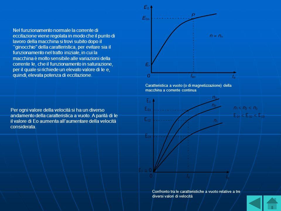 Caratteristica a vuoto (o di magnetizzazione) della macchina a corrente continua Confronto tra le caratteristiche a vuoto relative a tre diversi valori di velocità Nel funzionamento normale la corrente di eccitazione viene regolata in modo che il punto di lavoro della macchina si trovi subito dopo il ginocchio della caratteristica, per evitare sia il funzionamento nel tratto iniziale, in cui la macchina è molto sensibile alle variazioni della corrente Ie, che il funzionamento in saturazione, per il quale si richiede un elevato valore di Ie e, quindi, elevata potenza di eccitazione.